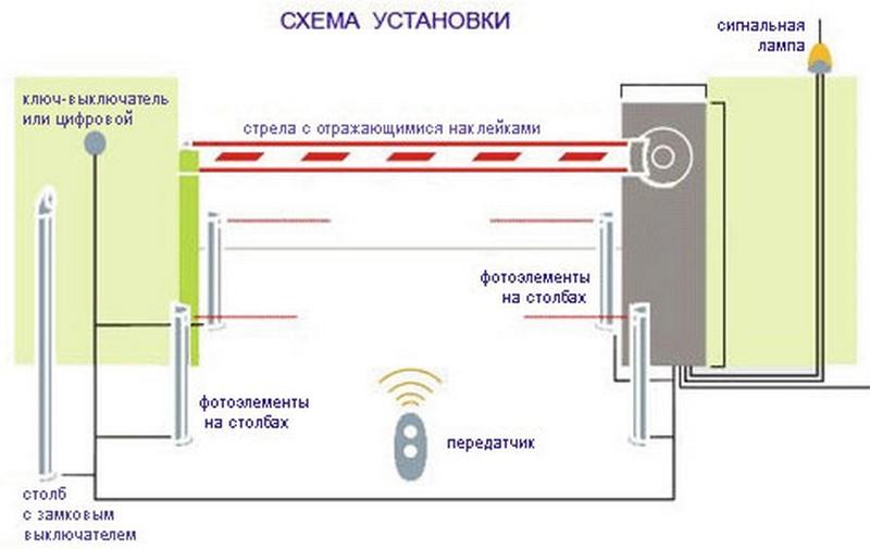 установка шлагбаума СПб